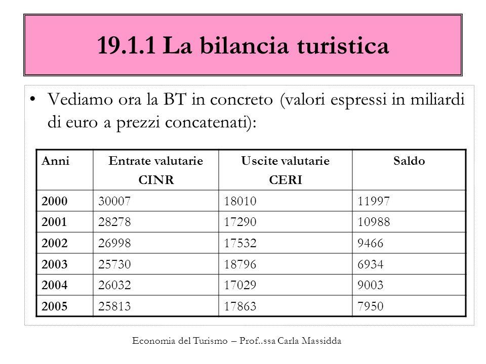Economia del Turismo – Prof..ssa Carla Massidda 19.1.1 La bilancia turistica Vediamo ora la BT in concreto (valori espressi in miliardi di euro a prez