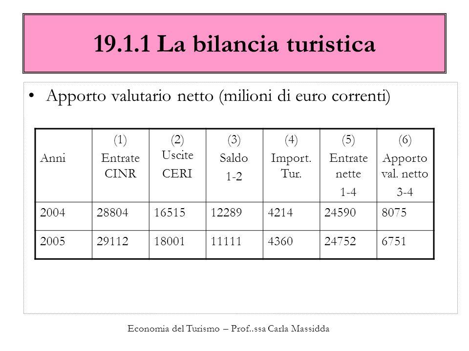 Economia del Turismo – Prof..ssa Carla Massidda 19.1.1 La bilancia turistica Apporto valutario netto (milioni di euro correnti) Anni (1) Entrate CINR