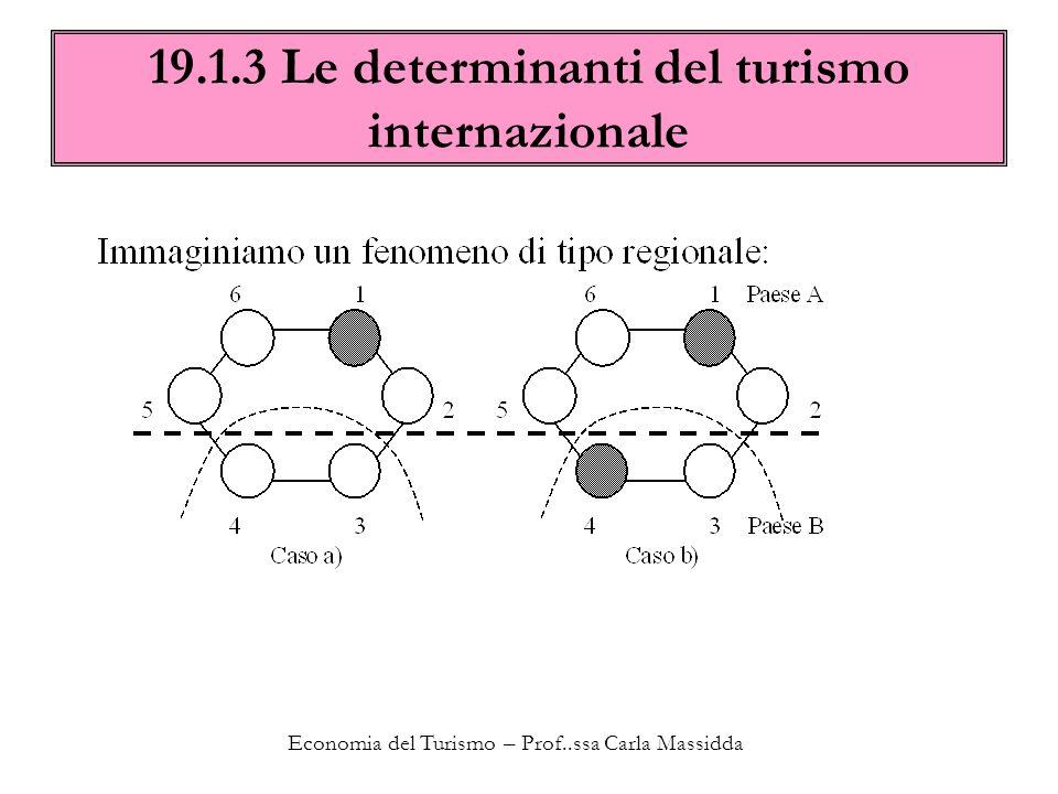 Economia del Turismo – Prof..ssa Carla Massidda 19.1.3 Le determinanti del turismo internazionale