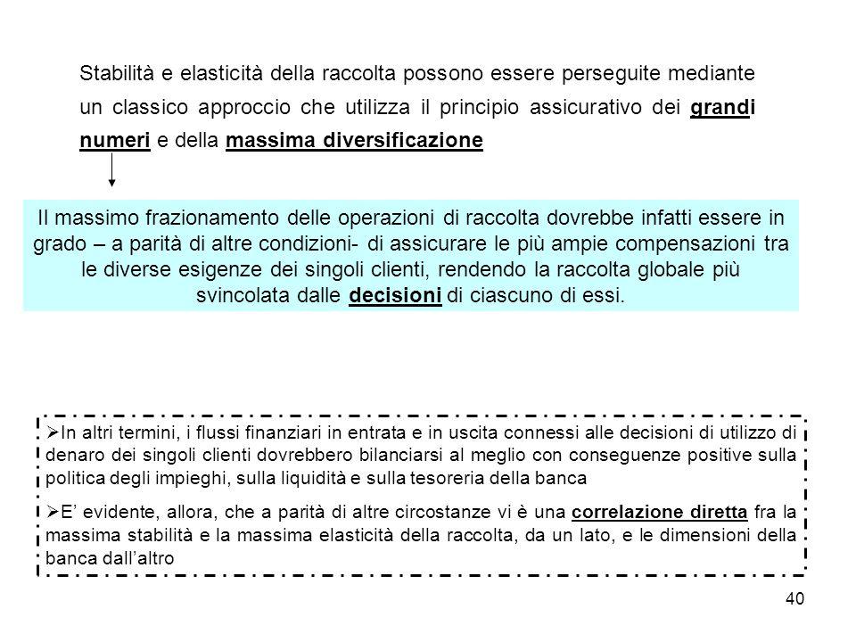 40 Stabilità e elasticità della raccolta possono essere perseguite mediante un classico approccio che utilizza il principio assicurativo dei grandi nu
