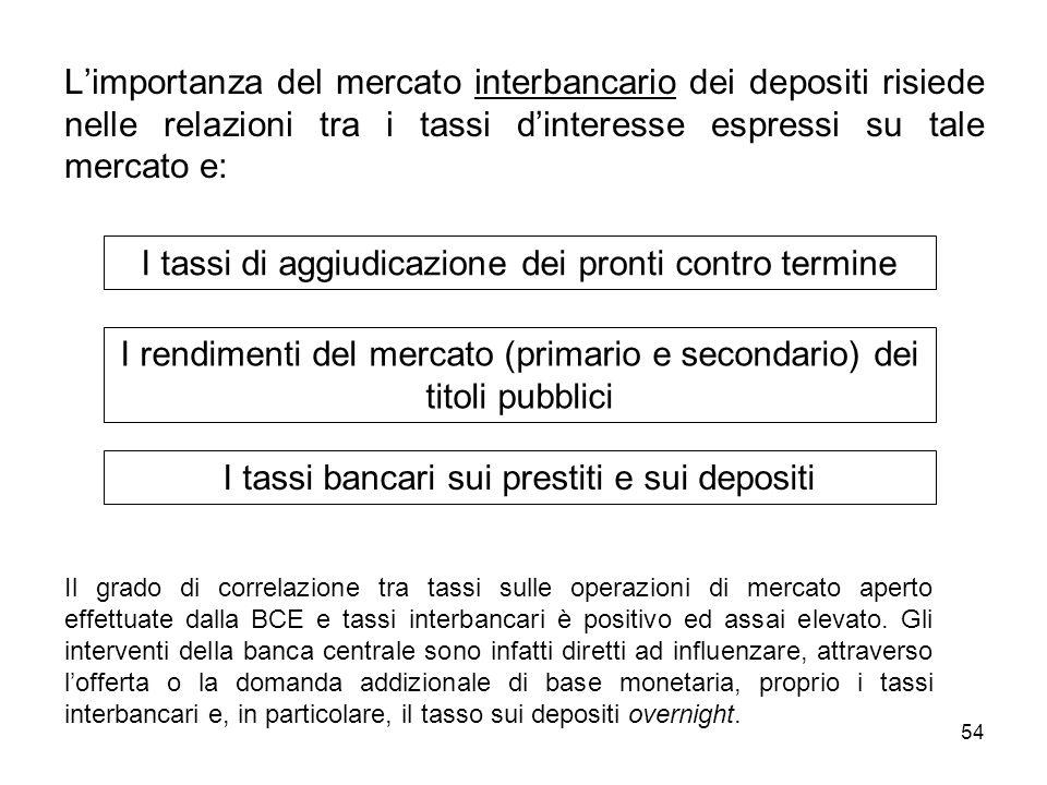 54 Limportanza del mercato interbancario dei depositi risiede nelle relazioni tra i tassi dinteresse espressi su tale mercato e: I tassi di aggiudicaz