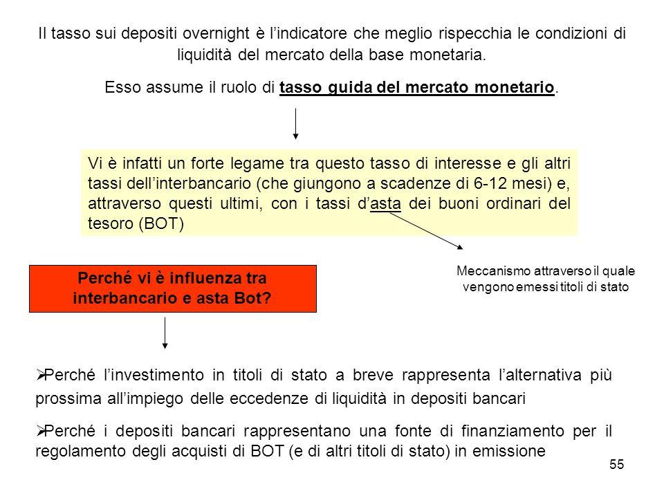 55 Il tasso sui depositi overnight è lindicatore che meglio rispecchia le condizioni di liquidità del mercato della base monetaria. Esso assume il ruo