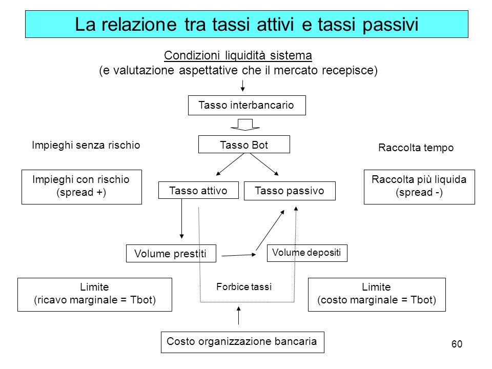 60 La relazione tra tassi attivi e tassi passivi Tasso interbancario Impieghi senza rischio Raccolta tempo Tasso attivoTasso passivo Tasso Bot Raccolt