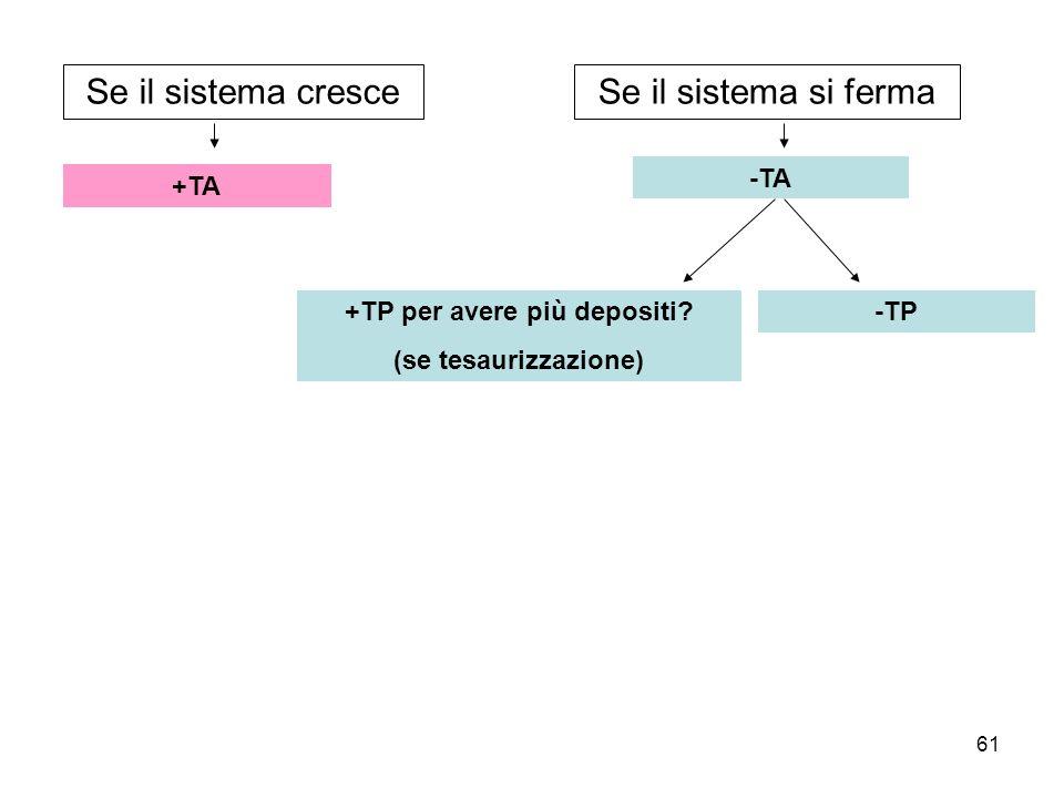 61 Se il sistema cresceSe il sistema si ferma +TA -TA -TP+TP per avere più depositi? (se tesaurizzazione)