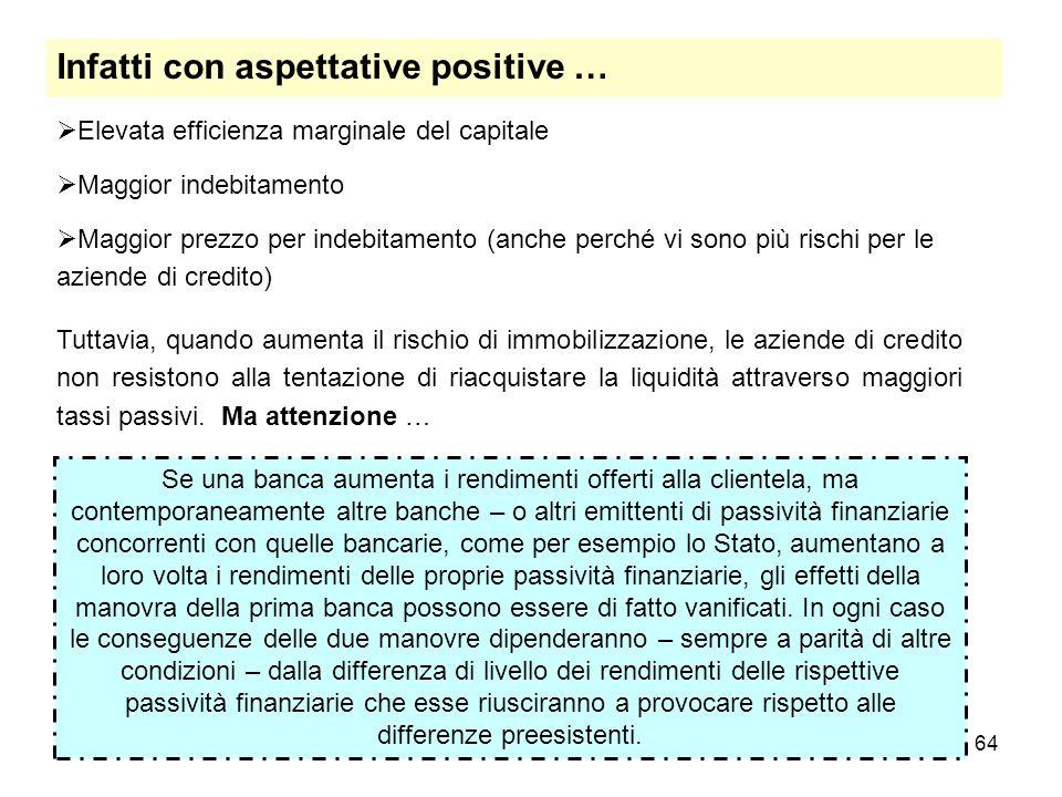 64 Infatti con aspettative positive … Elevata efficienza marginale del capitale Maggior indebitamento Maggior prezzo per indebitamento (anche perché v