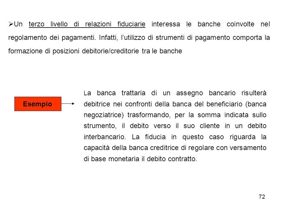 72 Esempio L a banca trattaria di un assegno bancario risulterà debitrice nei confronti della banca del beneficiario (banca negoziatrice) trasformando