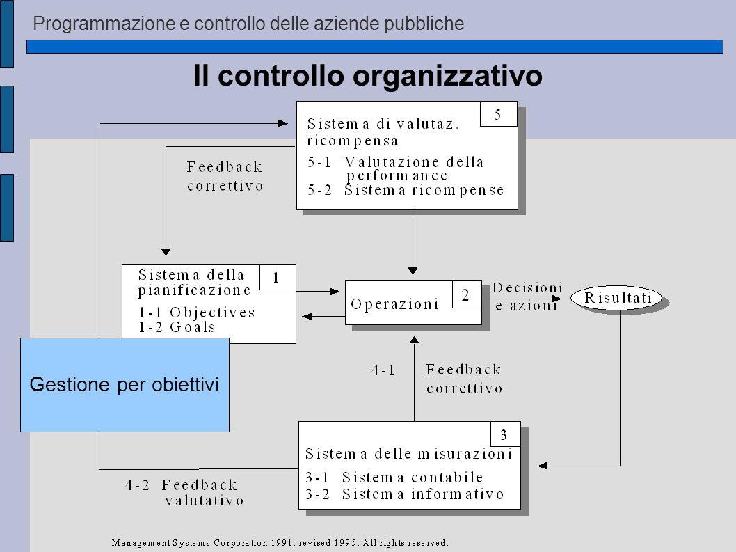 Programmazione e controllo delle aziende pubbliche Il controllo organizzativo Gestione per obiettivi