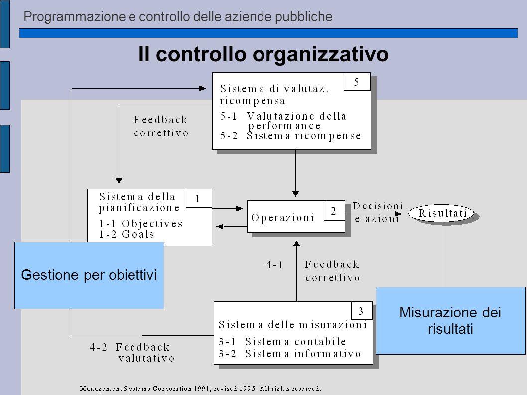 Programmazione e controllo delle aziende pubbliche Il controllo organizzativo Gestione per obiettivi Misurazione dei risultati
