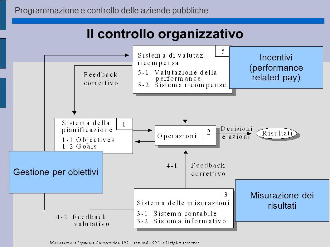 Programmazione e controllo delle aziende pubbliche Il controllo organizzativo Gestione per obiettivi Misurazione dei risultati Incentivi (performance