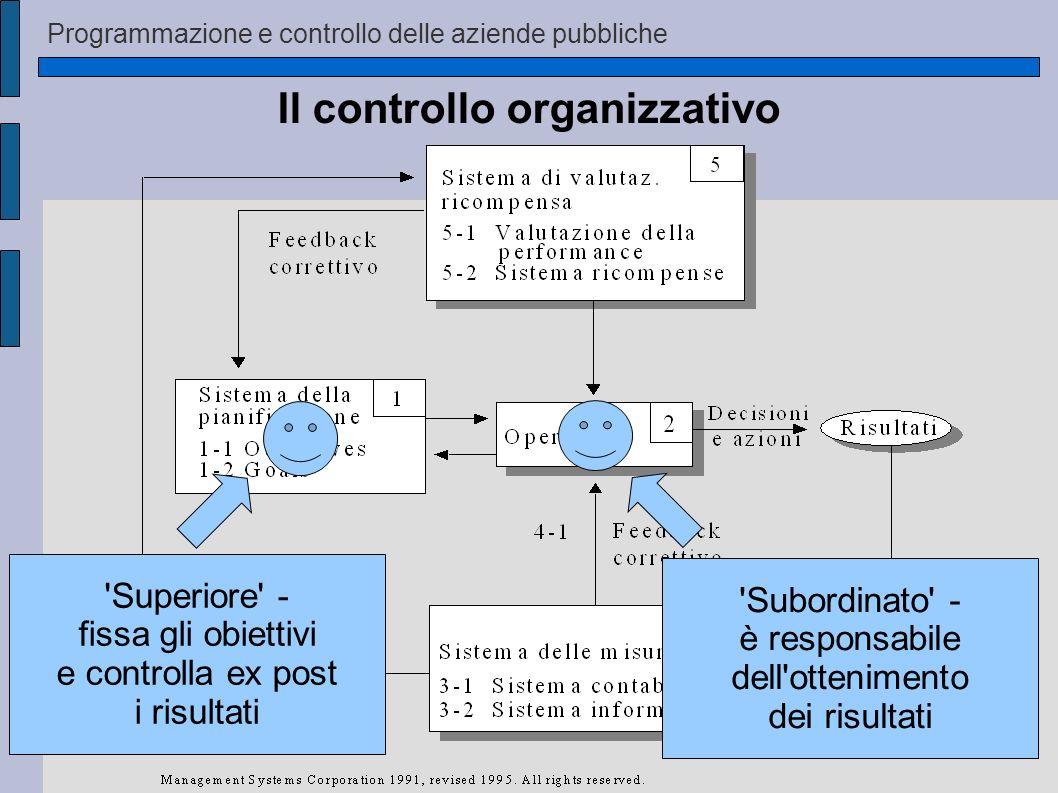 Programmazione e controllo delle aziende pubbliche Il controllo organizzativo 'Superiore' - fissa gli obiettivi e controlla ex post i risultati 'Subor