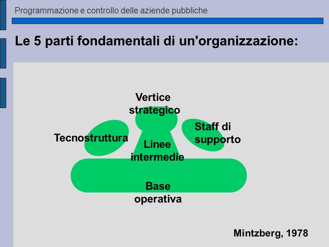 Le 5 parti fondamentali di un'organizzazione: Staff di supporto Vertice strategico Linee intermedie Base operativa Tecnostruttura Mintzberg, 1978