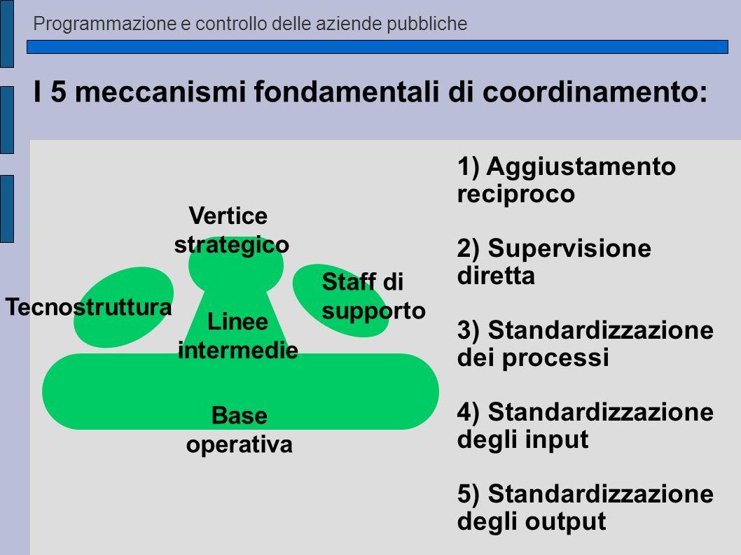 Programmazione e controllo delle aziende pubbliche I 5 meccanismi fondamentali di coordinamento: Staff di supporto Vertice strategico Linee intermedie