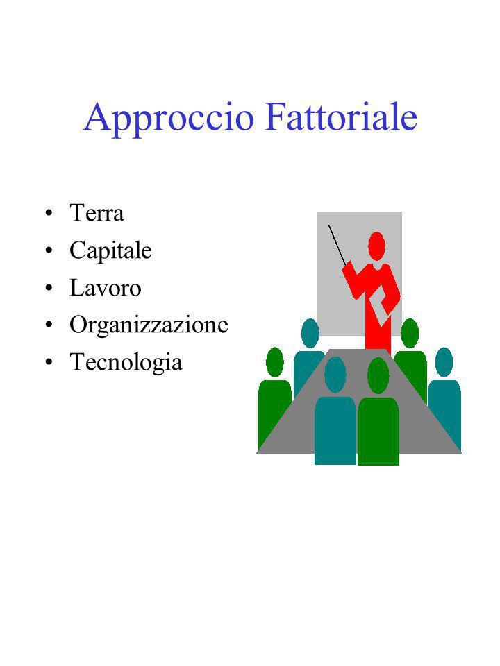 Approccio Fattoriale Terra Capitale Lavoro Organizzazione Tecnologia