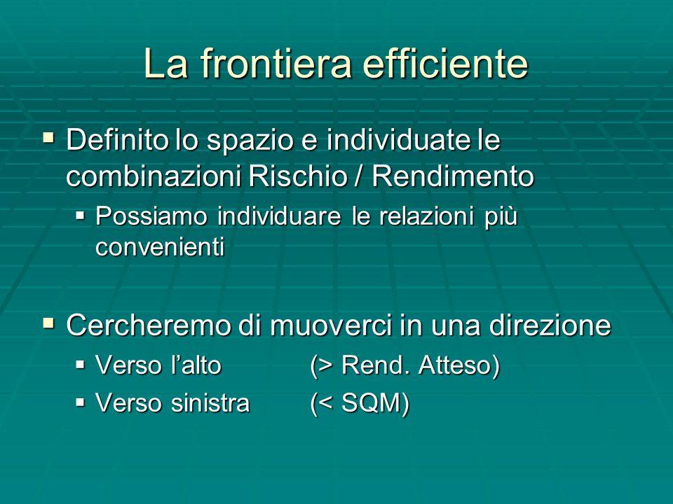La frontiera efficiente Definito lo spazio e individuate le combinazioni Rischio / Rendimento Definito lo spazio e individuate le combinazioni Rischio