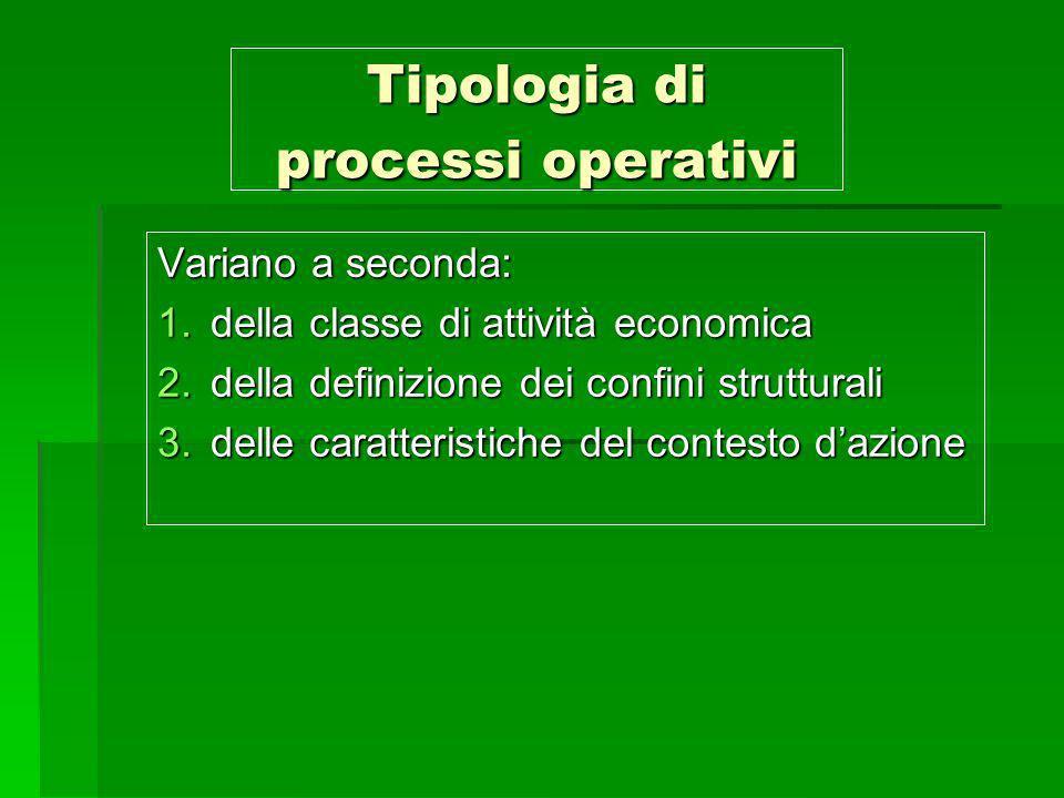 Tipologia di processi operativi Variano a seconda: 1.della classe di attività economica 2.della definizione dei confini strutturali 3.delle caratteris
