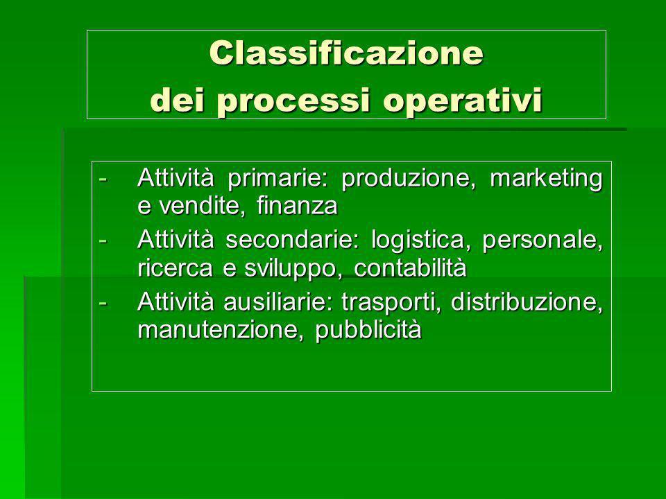 Classificazione dei processi operativi -Attività primarie: produzione, marketing e vendite, finanza -Attività secondarie: logistica, personale, ricerc