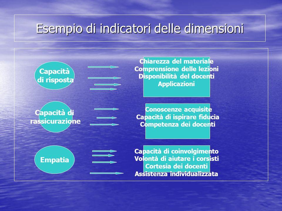 Esempio di indicatori delle dimensioni Capacità di risposta Chiarezza del materiale Comprensione delle lezioni Disponibilità del docenti Applicazioni