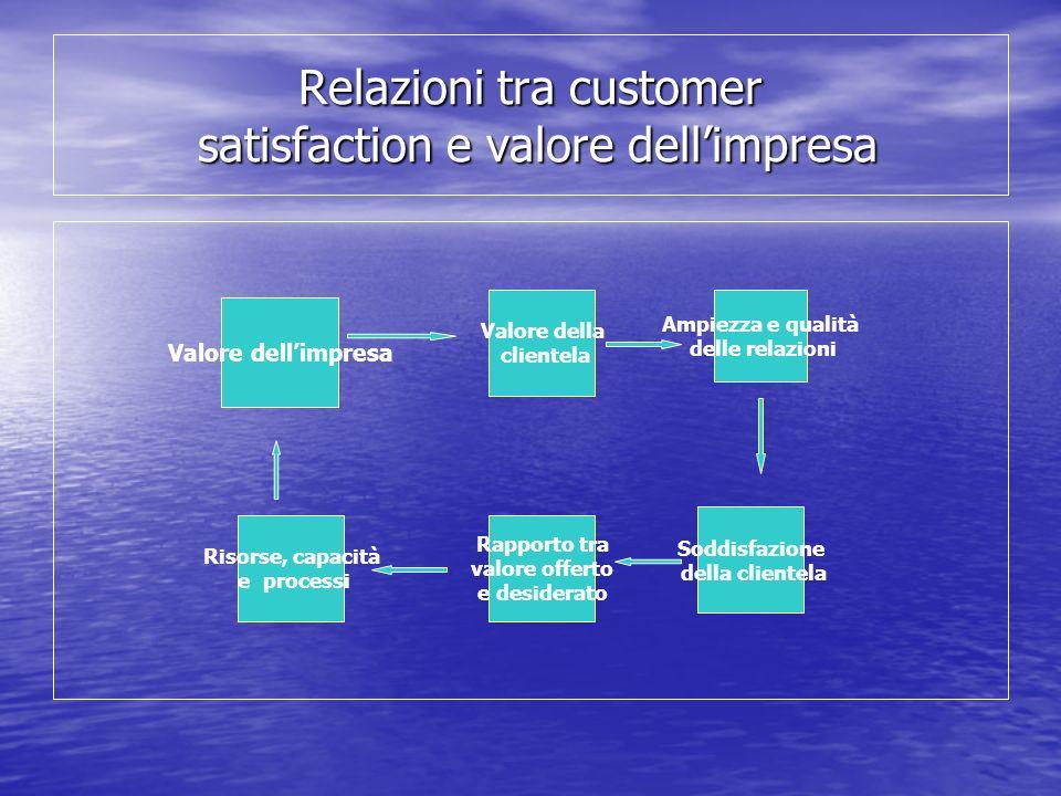 Relazioni tra customer satisfaction e valore dellimpresa Valore dellimpresa Valore della clientela Ampiezza e qualità delle relazioni Soddisfazione de