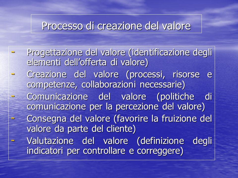 Processo di creazione del valore - Progettazione del valore (identificazione degli elementi dellofferta di valore) - Creazione del valore (processi, r