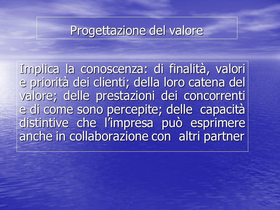 Progettazione del valore Implica la conoscenza: di finalità, valori e priorità dei clienti; della loro catena del valore; delle prestazioni dei concor