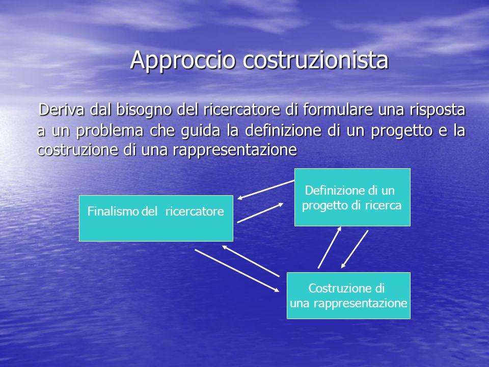 Approccio costruzionista Deriva dal bisogno del ricercatore di formulare una risposta a un problema che guida la definizione di un progetto e la costr