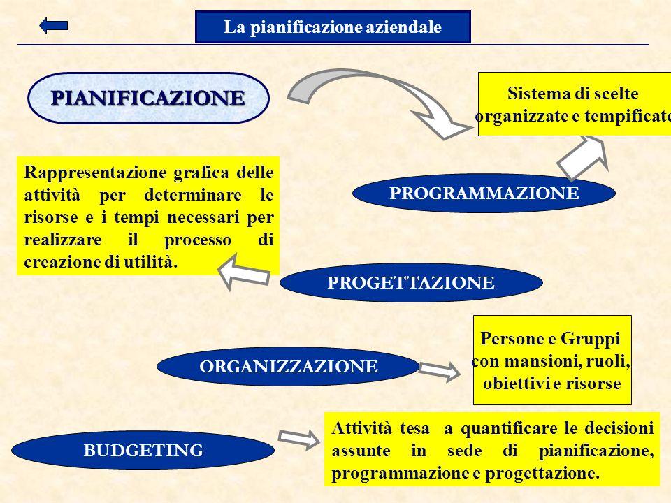 10 PIANIFICAZIONE PROGRAMMAZIONE PROGETTAZIONE ORGANIZZAZIONE BUDGETING Rappresentazione grafica delle attività per determinare le risorse e i tempi necessari per realizzare il processo di creazione di utilità.