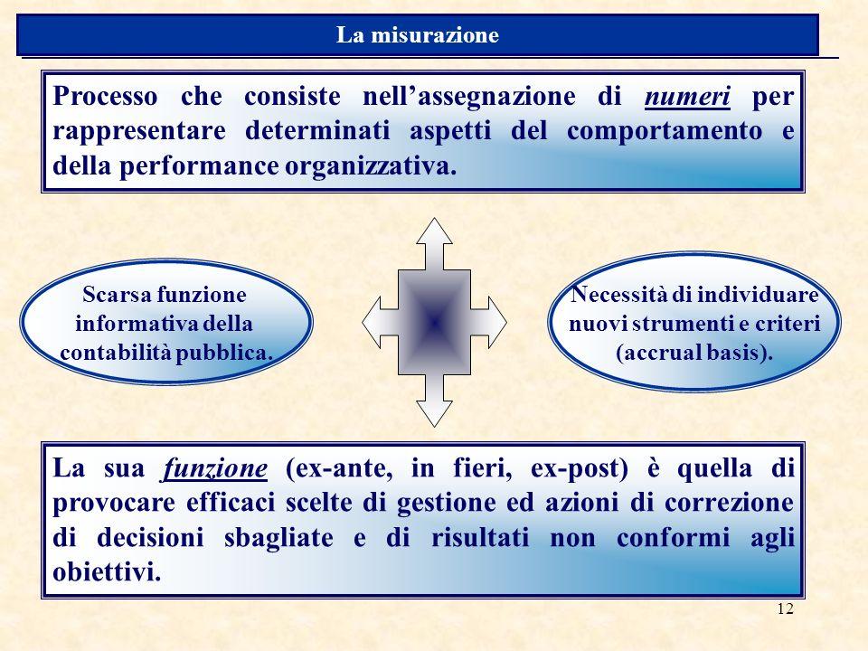 12 Processo che consiste nellassegnazione di numeri per rappresentare determinati aspetti del comportamento e della performance organizzativa.