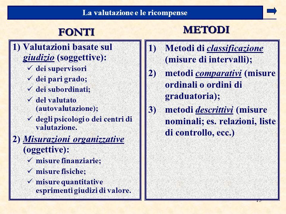15 1) Valutazioni basate sul giudizio (soggettive): dei supervisori dei pari grado; dei subordinati; del valutato (autovalutazione); degli psicologi o dei centri di valutazione.