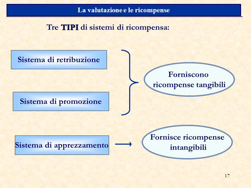 17 La valutazione e le ricompense TIPI Tre TIPI di sistemi di ricompensa: Sistema di retribuzione Sistema di promozione Sistema di apprezzamento Forniscono ricompense tangibili Fornisce ricompense intangibili