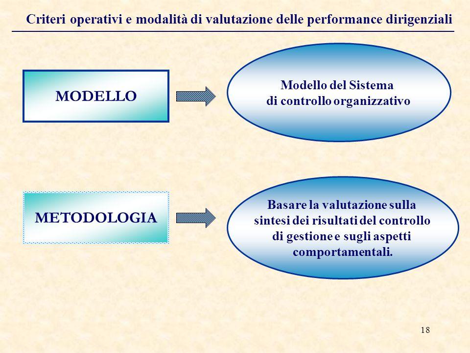 18 Criteri operativi e modalità di valutazione delle performance dirigenziali MODELLO METODOLOGIA Modello del Sistema di controllo organizzativo Basare la valutazione sulla sintesi dei risultati del controllo di gestione e sugli aspetti comportamentali.