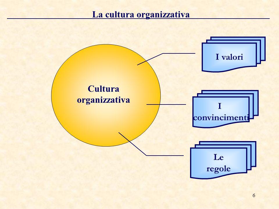 7 La struttura organizzativa I ruoli La definizione dei ruoli Struttura organizzativa
