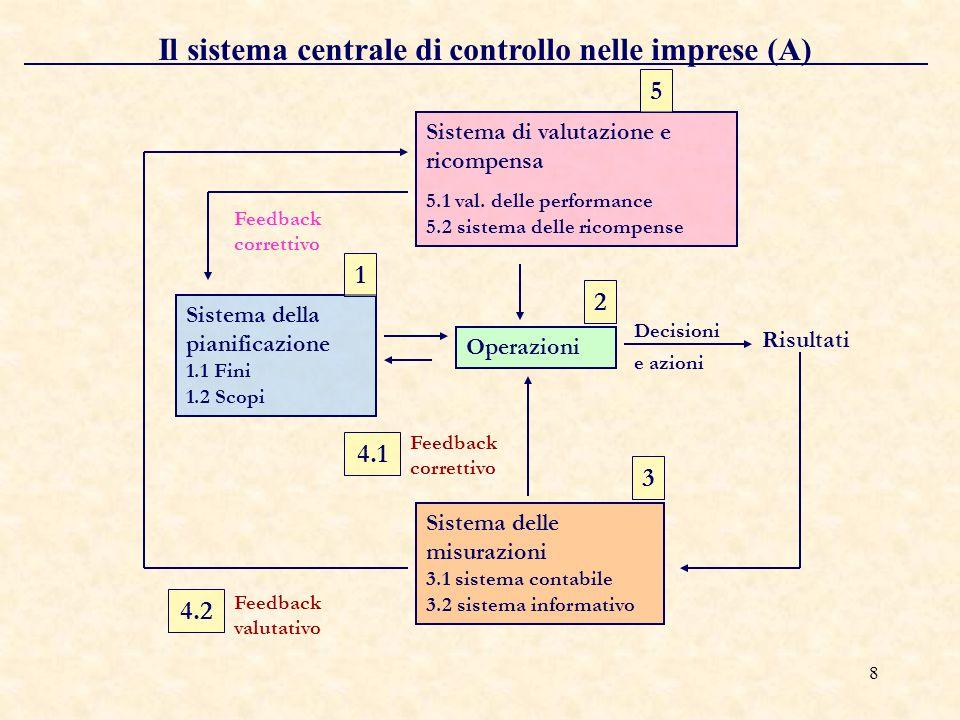 8 Il sistema centrale di controllo nelle imprese (A) Sistema della pianificazione 1.1 Fini 1.2 Scopi Operazioni Sistema delle misurazioni 3.1 sistema contabile 3.2 sistema informativo Sistema di valutazione e ricompensa 5.1 val.