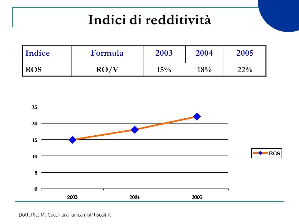 Dott. Ric. M. Cucchiara_unicamk@tiscali.it Indici di redditività IndiceFormula200320042005 ROSRO/V15%18%22%
