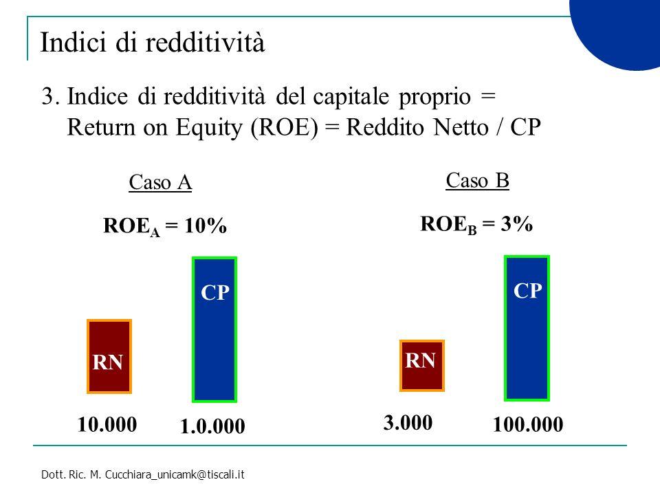 Dott. Ric. M. Cucchiara_unicamk@tiscali.it Indici di redditività Caso A CP RN ROE A = 10% 10.000 1.0.000 Caso B ROE B = 3% 3. Indice di redditività de