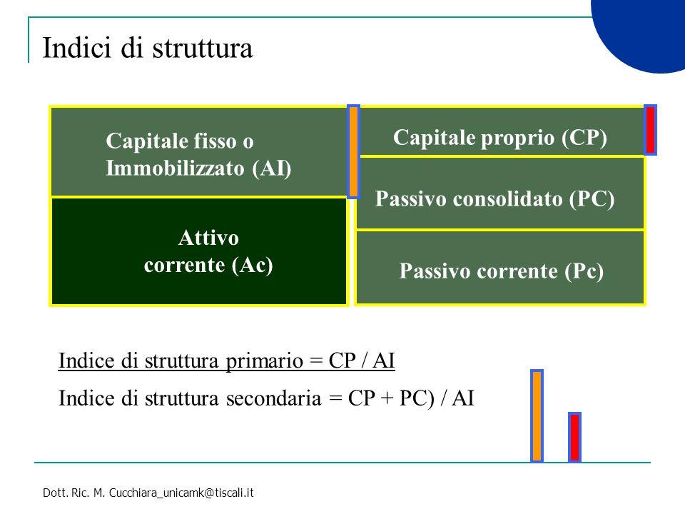 Dott.Ric. M. Cucchiara_unicamk@tiscali.it Domande 1.