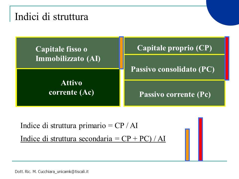 Dott. Ric. M. Cucchiara_unicamk@tiscali.it Indici di struttura Capitale fisso o Immobilizzato (AI) Attivo corrente (Ac) Capitale proprio (CP) Passivo