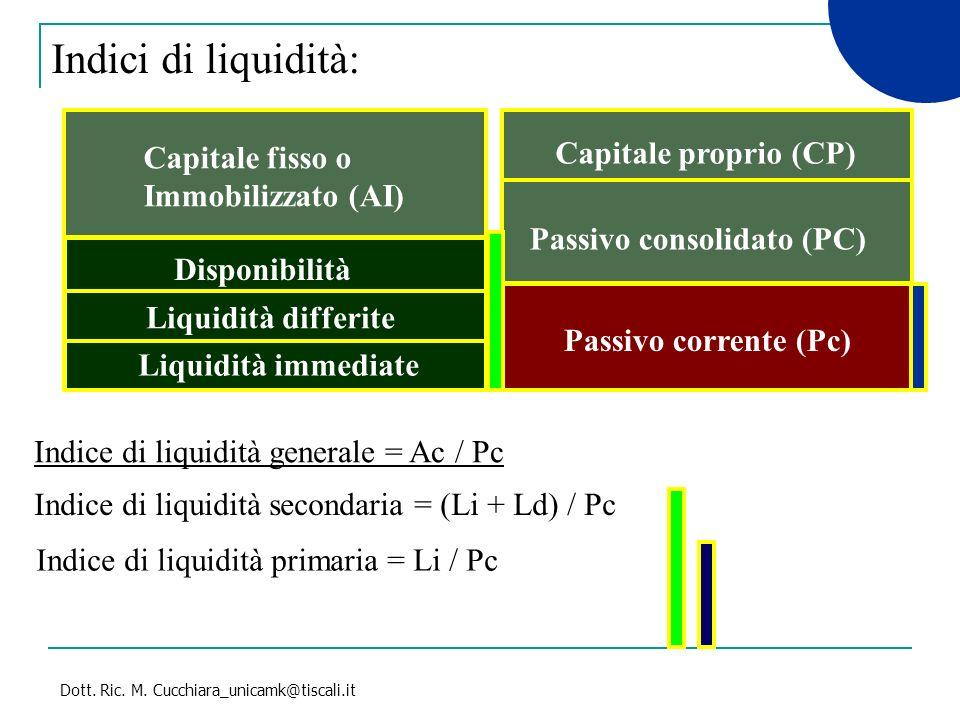 Dott. Ric. M. Cucchiara_unicamk@tiscali.it Indici di liquidità: Capitale fisso o Immobilizzato (AI) Disponibilità Capitale proprio (CP) Passivo consol