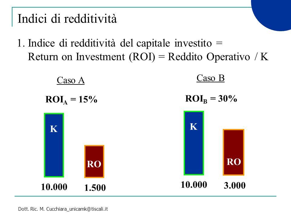 Dott. Ric. M. Cucchiara_unicamk@tiscali.it 1. Indice di redditività del capitale investito = Return on Investment (ROI) = Reddito Operativo / K Caso A