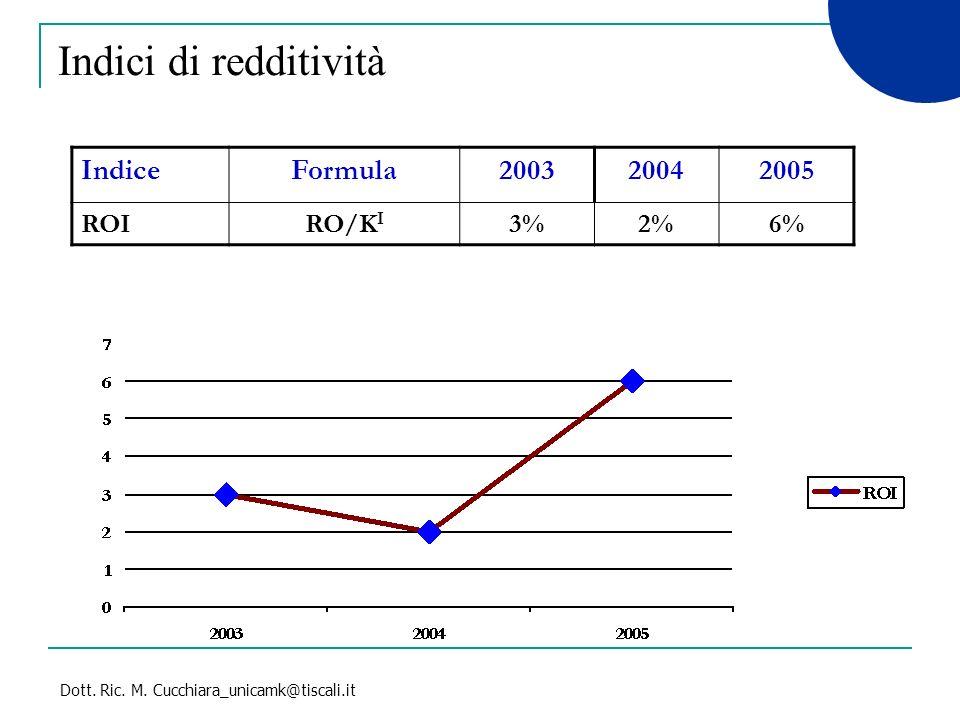 Dott. Ric. M. Cucchiara_unicamk@tiscali.it Indici di redditività IndiceFormula200320042005 ROIRO/K I 3%2%6%