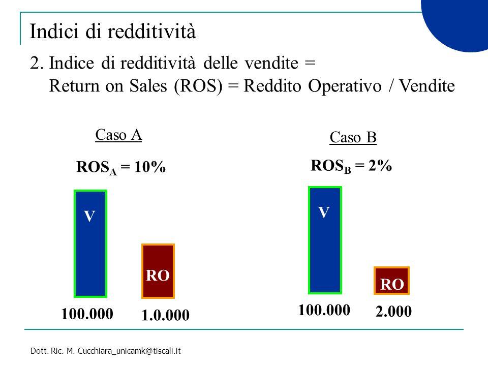 Dott. Ric. M. Cucchiara_unicamk@tiscali.it 2. Indice di redditività delle vendite = Return on Sales (ROS) = Reddito Operativo / Vendite Indici di redd