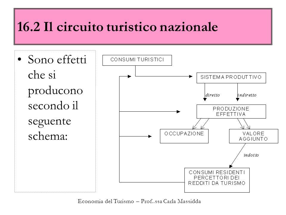 Economia del Turismo – Prof..ssa Carla Massidda 16.2 Il circuito turistico nazionale Sono effetti che si producono secondo il seguente schema: