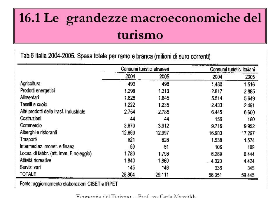 Economia del Turismo – Prof..ssa Carla Massidda 16.1 Le grandezze macroeconomiche del turismo