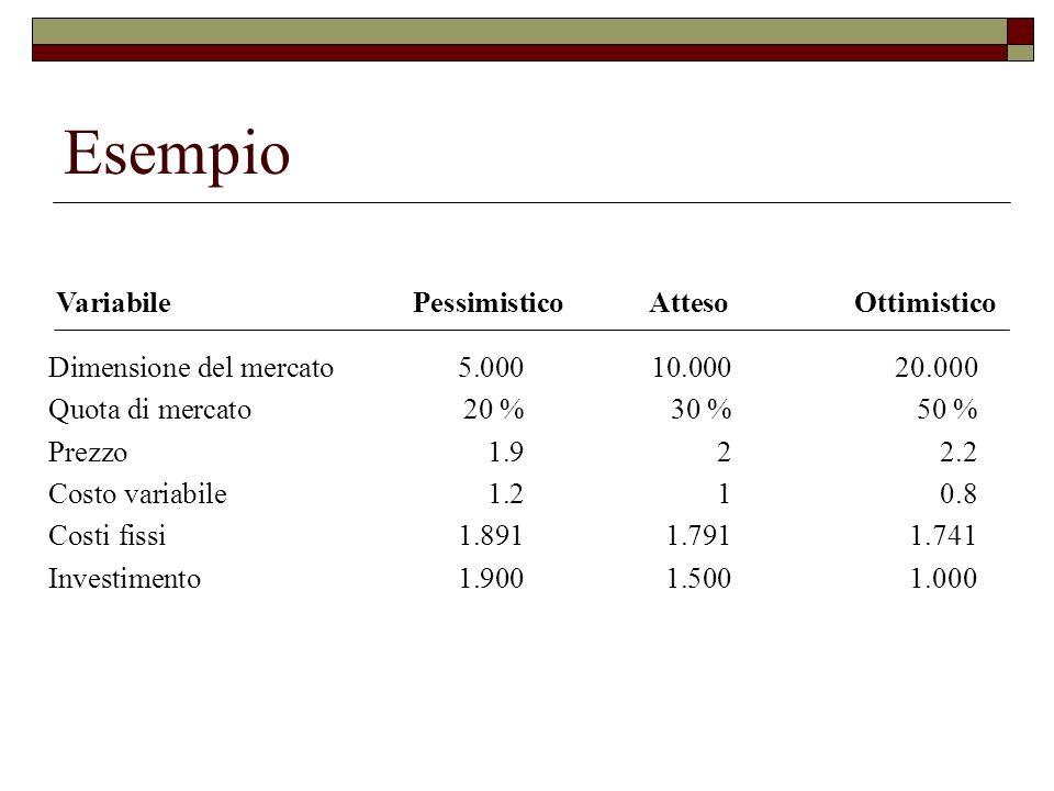 Esempio Dimensione del mercato5.00010.00020.000 Quota di mercato20 %30 %50 % Prezzo1.922.2 Costo variabile1.210.8 Costi fissi1.8911.7911.741 Investime