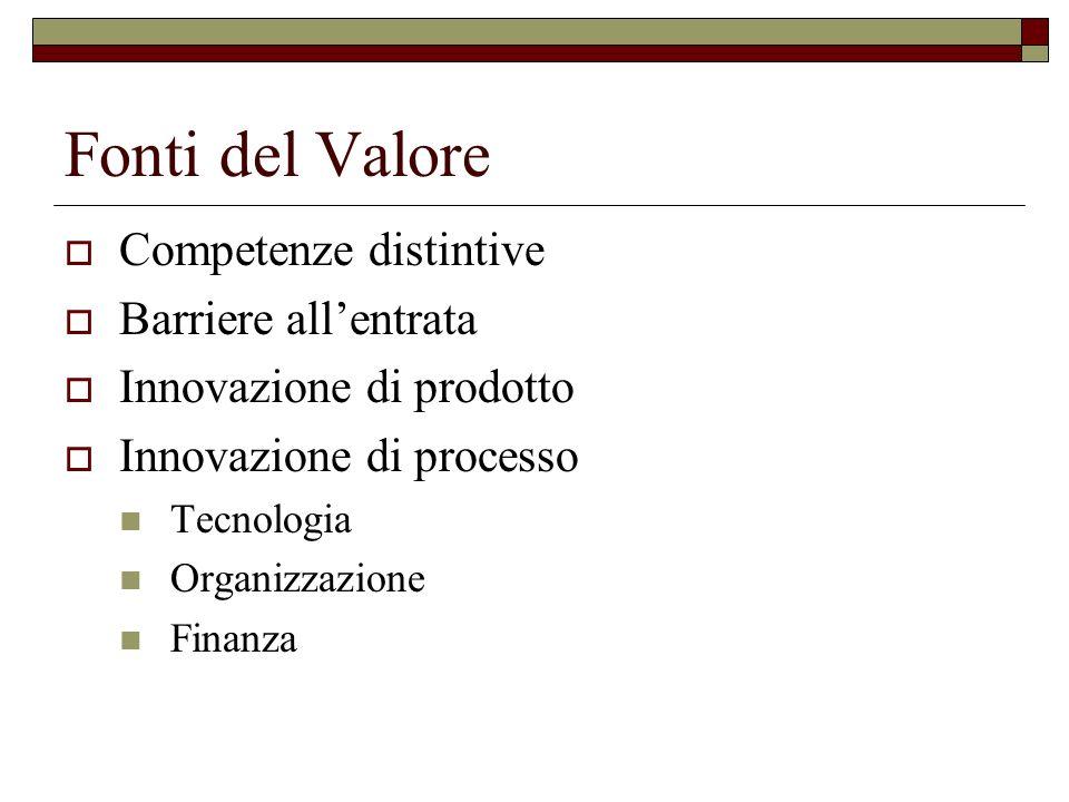Fonti del Valore Competenze distintive Barriere allentrata Innovazione di prodotto Innovazione di processo Tecnologia Organizzazione Finanza