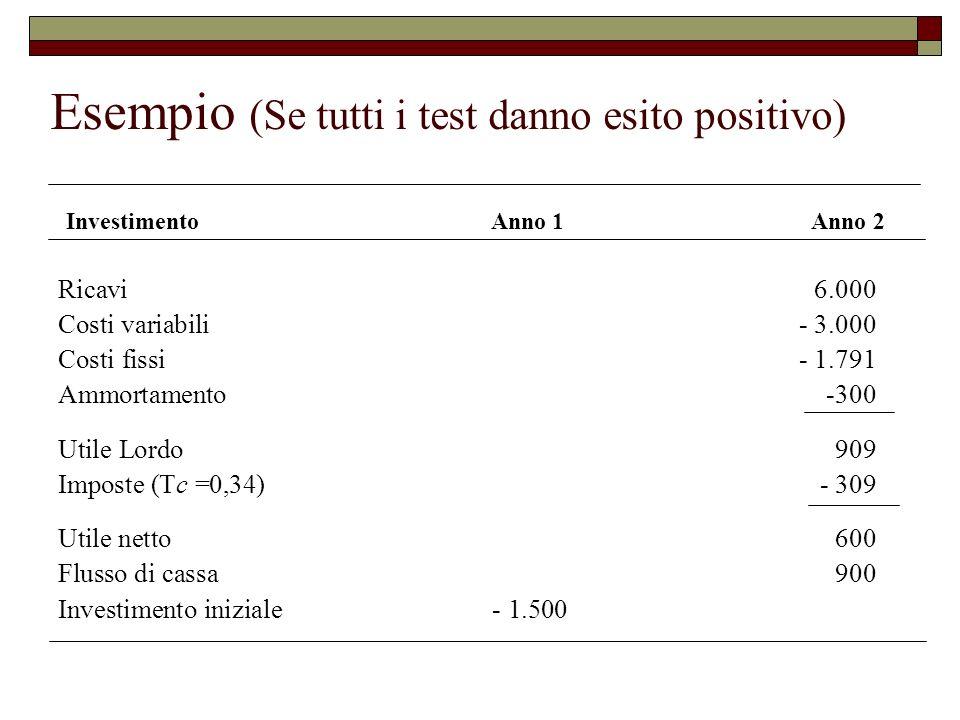 Esempio (Se tutti i test danno esito positivo) Ricavi6.000 Costi variabili- 3.000 Costi fissi- 1.791 Ammortamento-300 Utile Lordo909 Imposte (Tc =0,34