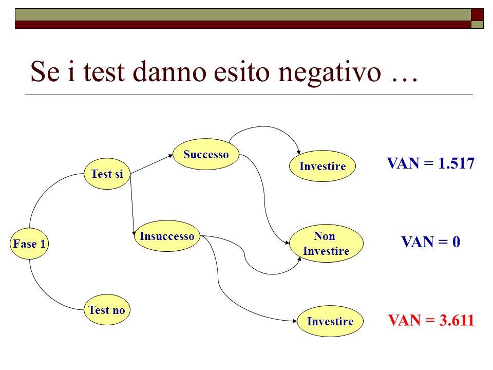 Se i test danno esito negativo … Fase 1 Test si Test no Successo Insuccesso Investire Non Investire VAN = 1.517 VAN = 0 VAN = 3.611