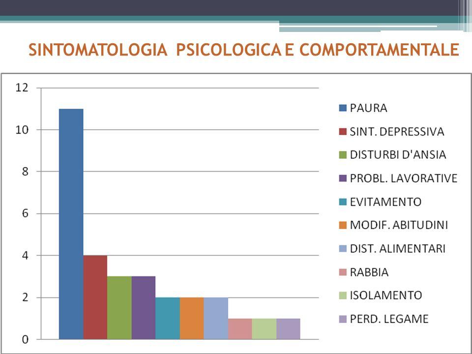 SINTOMATOLOGIA PSICOLOGICA E COMPORTAMENTALE