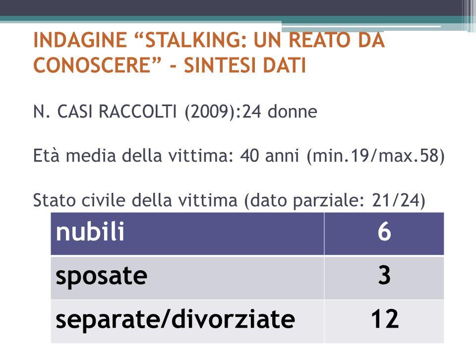 INDAGINE STALKING: UN REATO DA CONOSCERE - SINTESI DATI N. CASI RACCOLTI (2009):24 donne Età media della vittima: 40 anni (min.19/max.58) Stato civile
