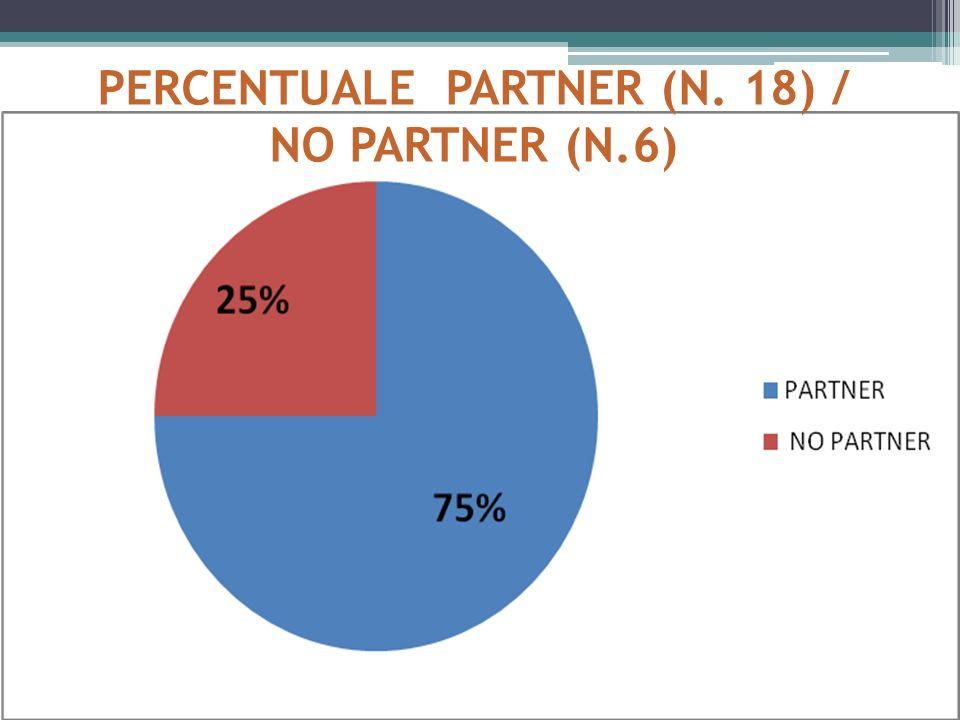 PERCENTUALE PARTNER (N. 18) / NO PARTNER (N.6)