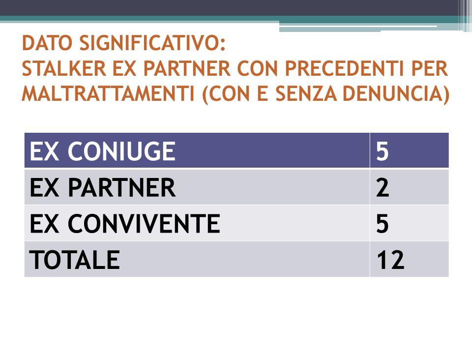 DATO SIGNIFICATIVO: STALKER EX PARTNER CON PRECEDENTI PER MALTRATTAMENTI (CON E SENZA DENUNCIA) EX CONIUGE5 EX PARTNER2 EX CONVIVENTE5 TOTALE12